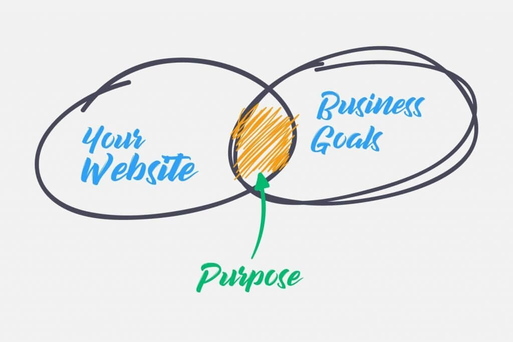 purpose of a website for a business